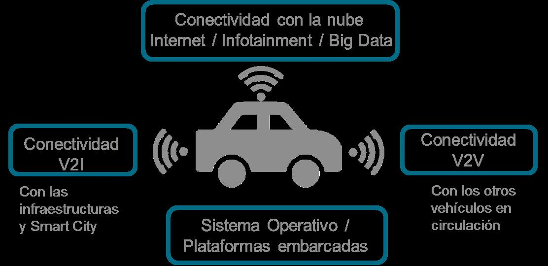 características del vehículo conectado