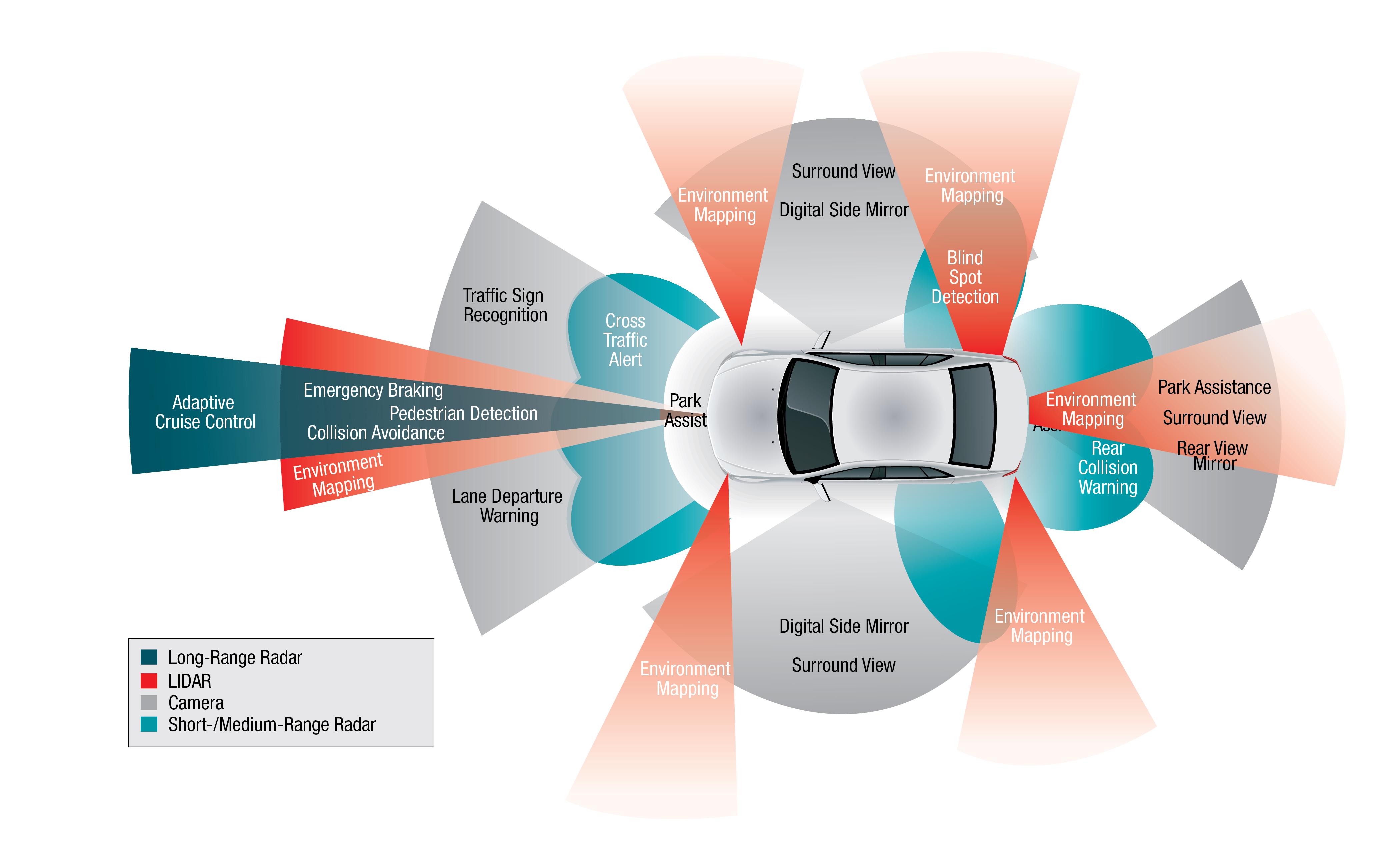 características y funcionalidades del vehículo conectado